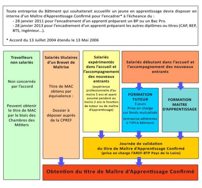 aforbat-vendee, formations bâtiment, formation maitre d'apprentissage confirme